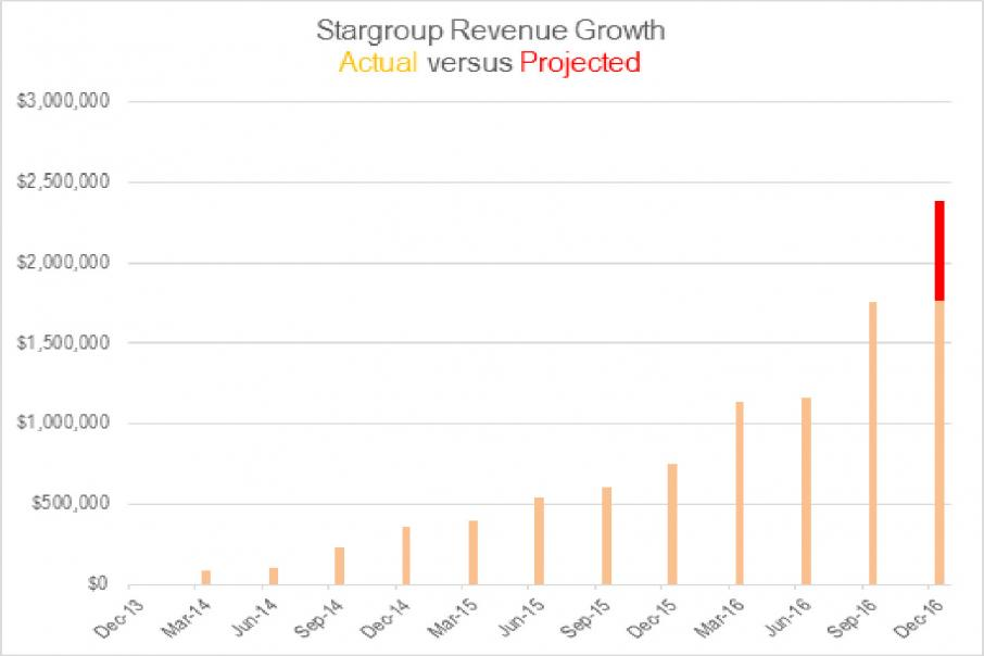 Stargroup nails 12th record quarter in just two months